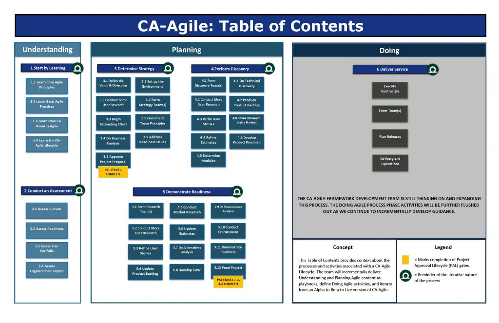 CA-Agile_Table_of_Contents