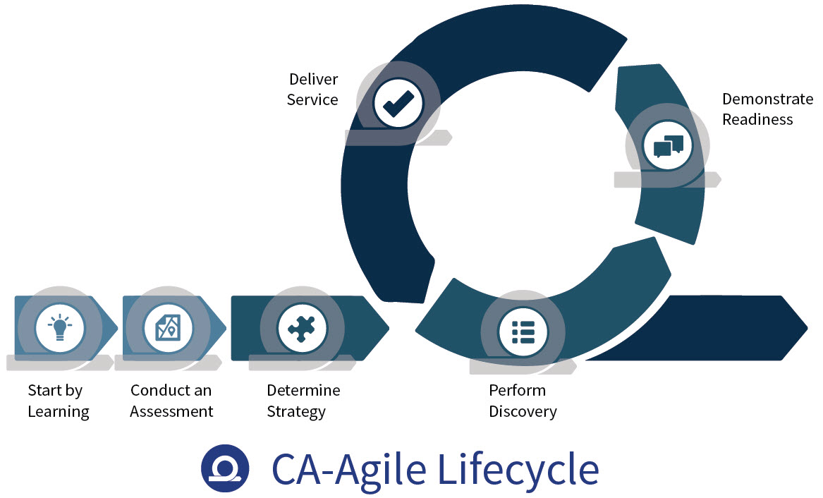 CA-Agile_lifecycle