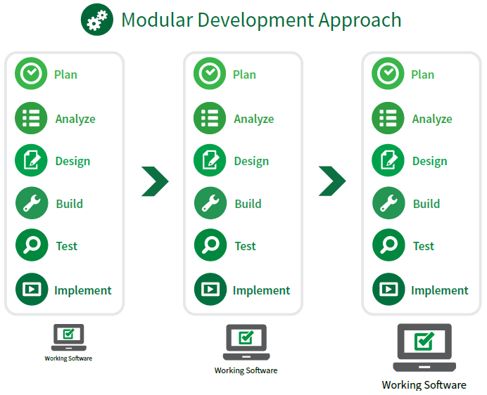 modular development approach