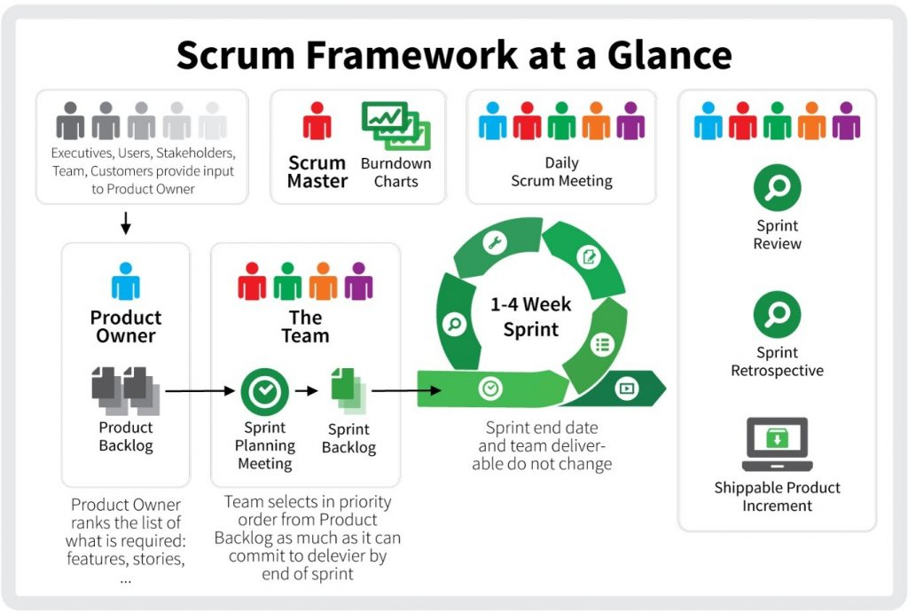 scrum framework at a glance