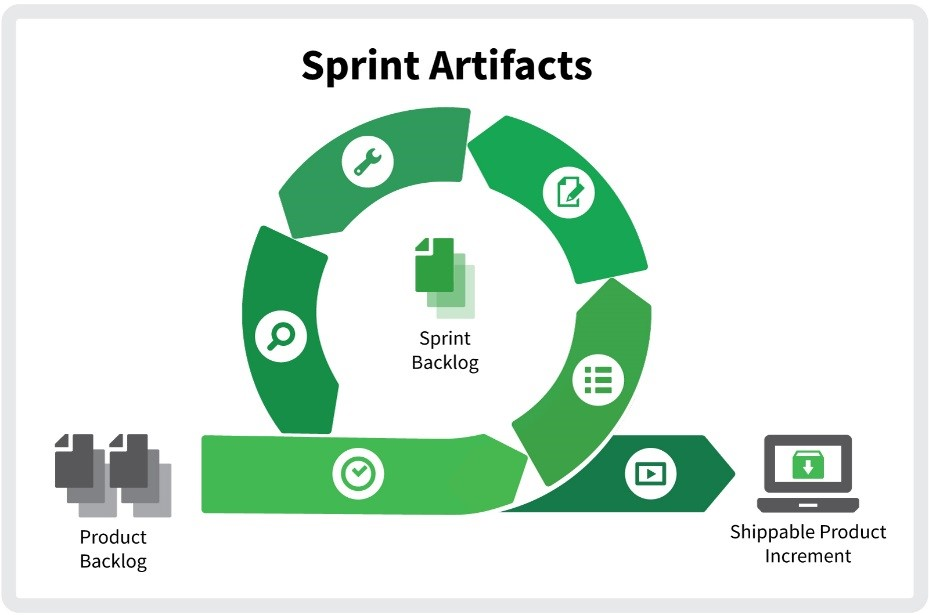 sprint artifacts