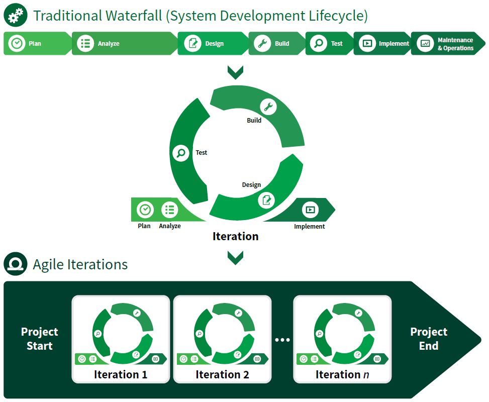 system-development-lifecycle